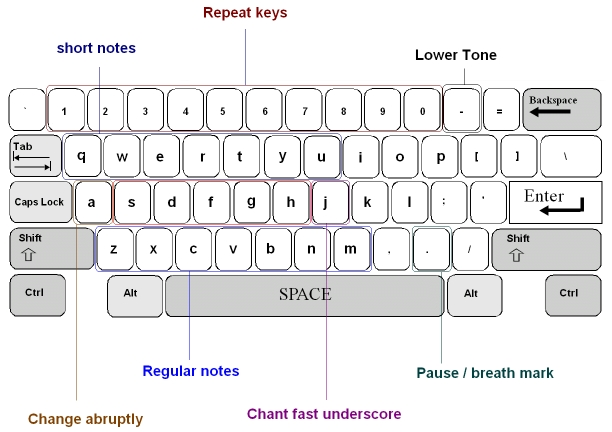 Hazzat Font v1.10a Small Letters Key Map